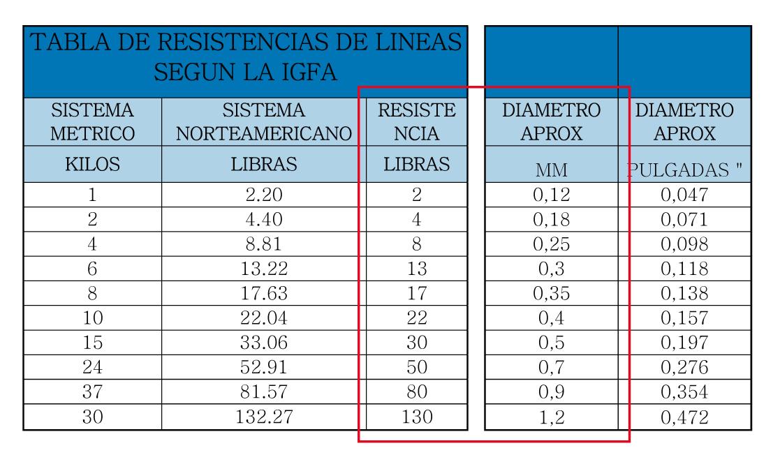 alt-tabla-de-resistencias-segun-la-igfa